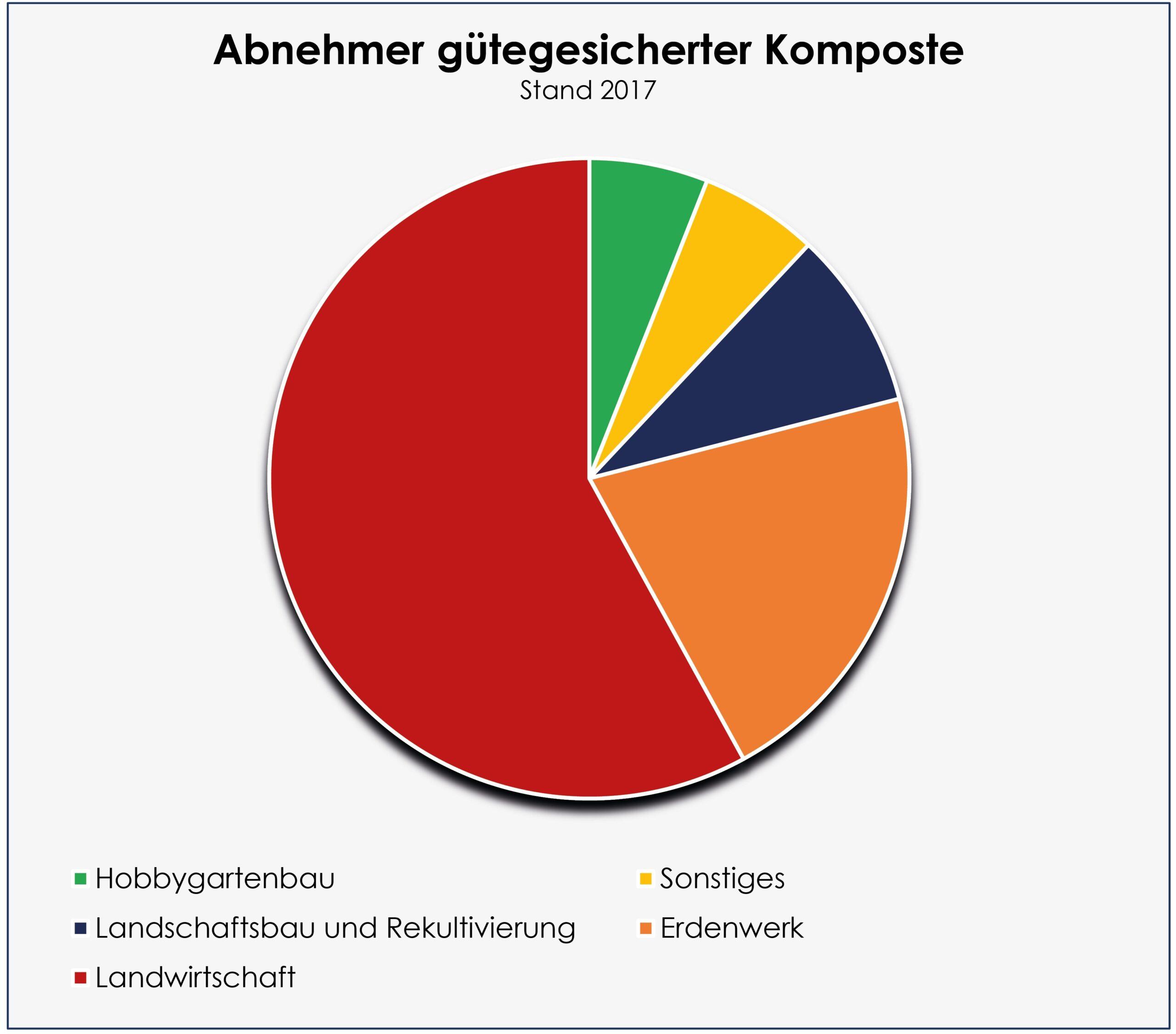 Unser Diagramm zeigt die Abnehmer von Komposten (Stand 2017, Daten: Bundesgütegemeinschaft Kompost e.V.: H&K aktuell Q1 2018)